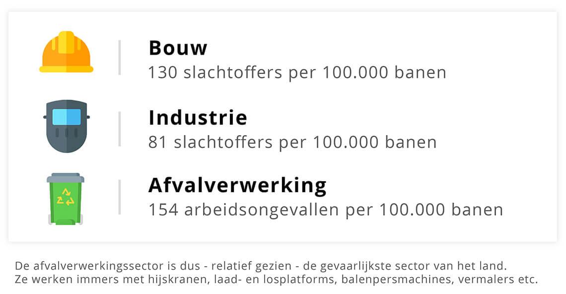VCA arbeidsongevallen aantal slachtoffers