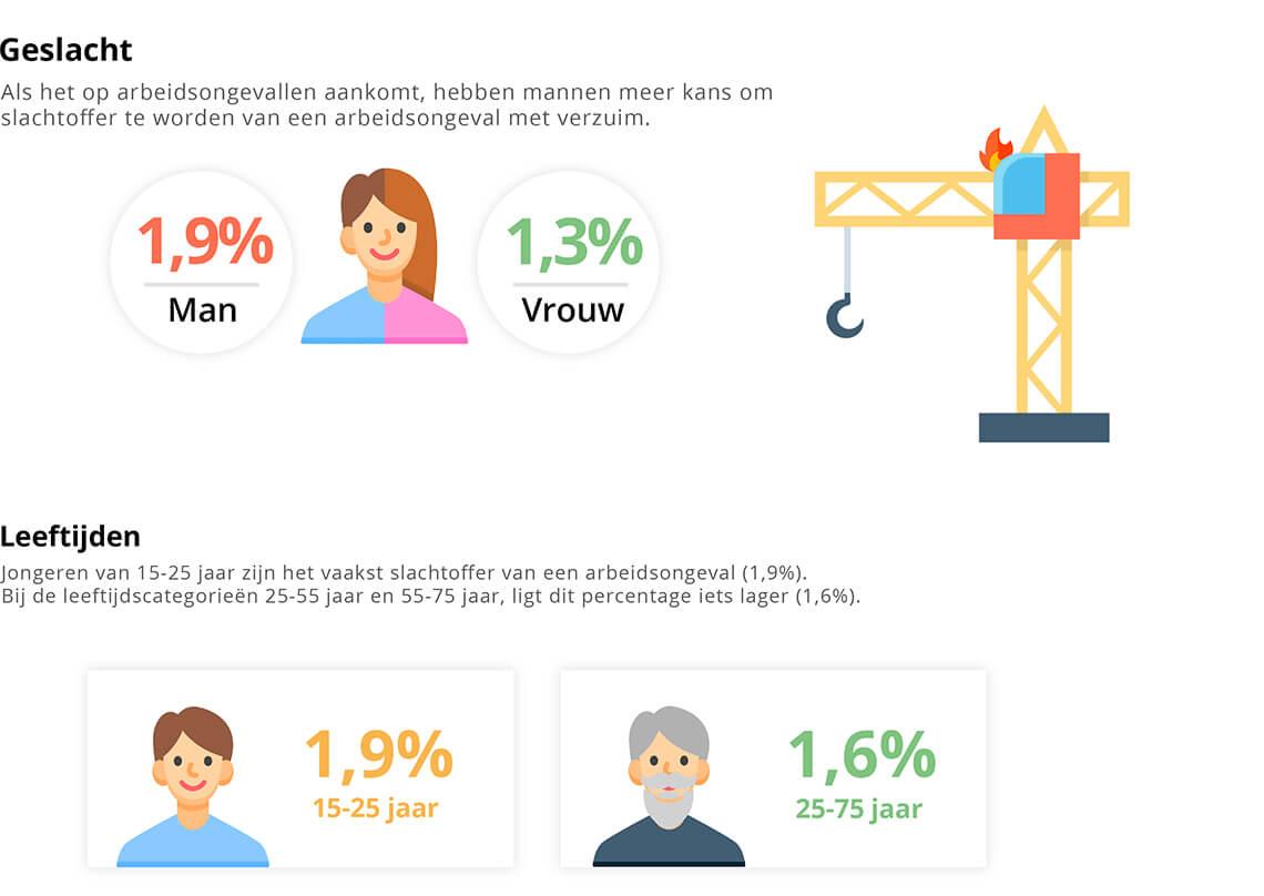 Leeftijd en geslacht van invloed op arbeidsongevallen